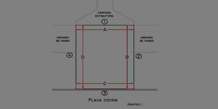 Instrucciones: Cómo medir un vidriopanel para la cocina